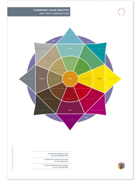 S.I.C. Poster Farbqualitäten und deren Kombinationen