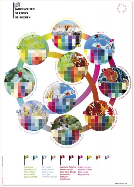 """Poster """"10 Jahreszeiten"""""""